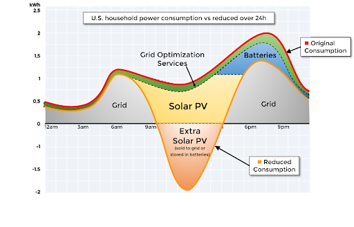 Latin American Electric Utilities COVID-accelerated Evolution